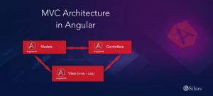Angular explained By Sifars, Angular development company