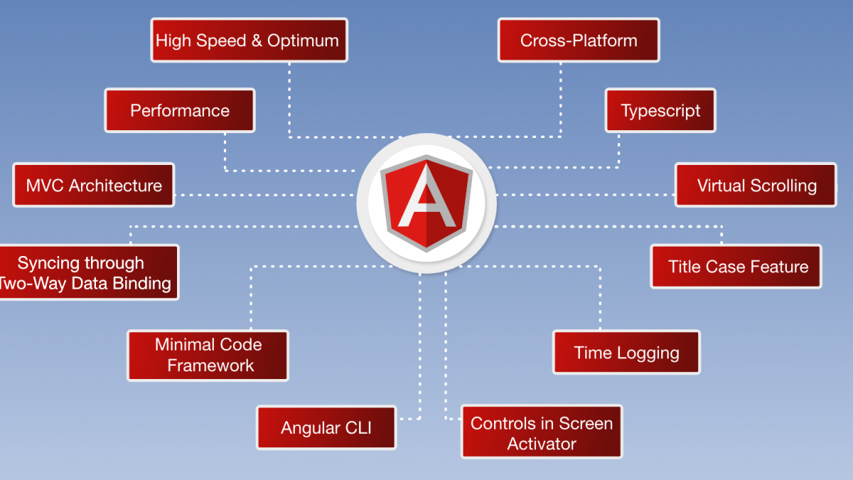Angular Js and its Super Features